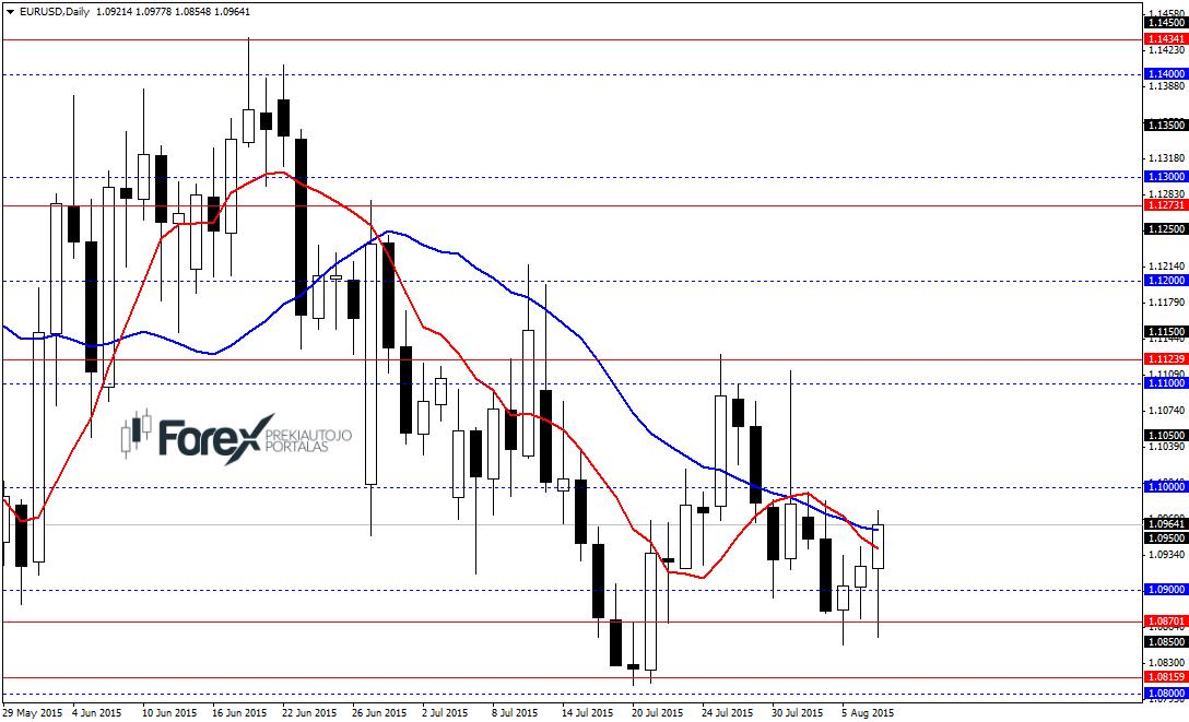 Forex tirgus prognozes