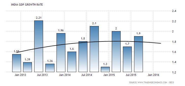 indijos bvp augimo tempai