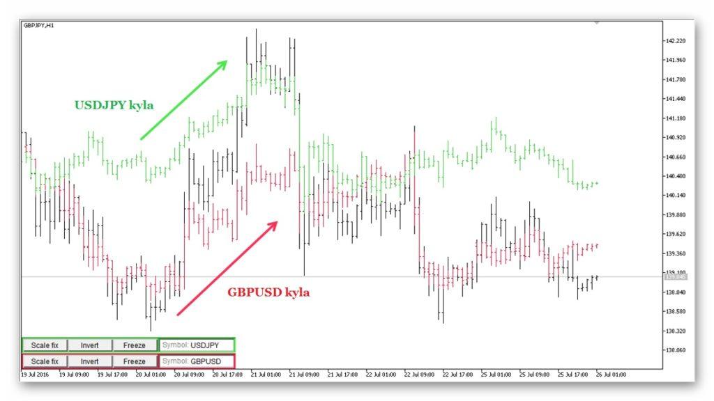 prekybos sistema yen trader pavyzdys gbpjpy