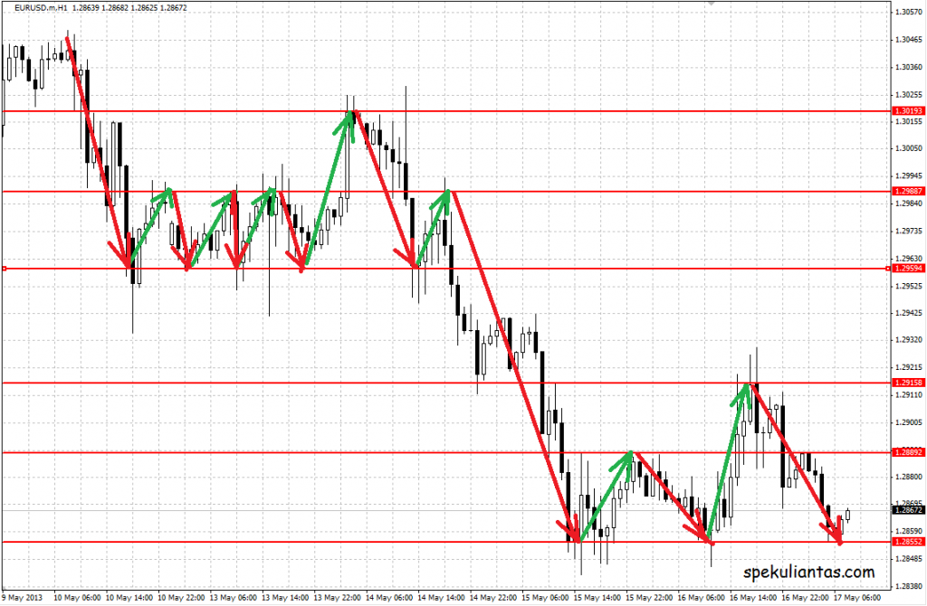 eur h1 palaikymo ir pasipriesinimo lygiai grafike