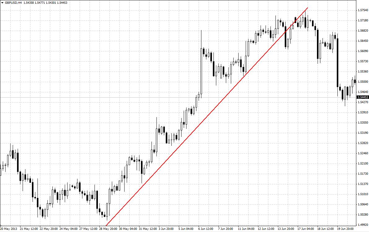 prekybos valiuta strategijos techninė analizė