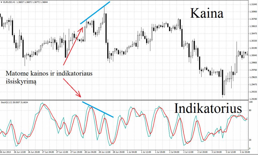 Divergencija pavyzdys