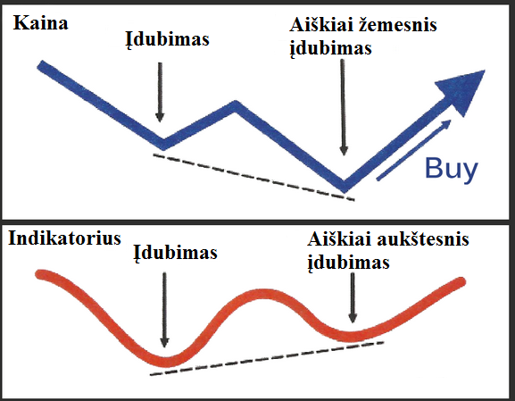 klasikine buliu divergencija