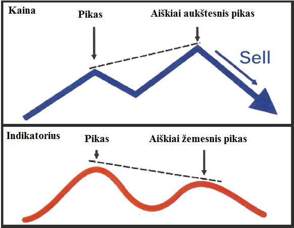 klasikine mesku divergencija