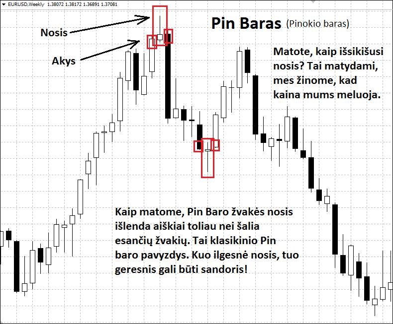 geriausia pin bar prekybos strategija)