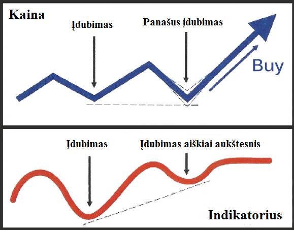 pratestoji buliu divergencija