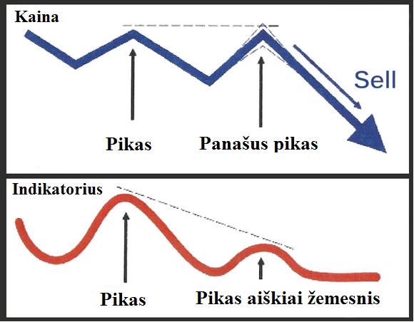pratstoji mesku divergencija