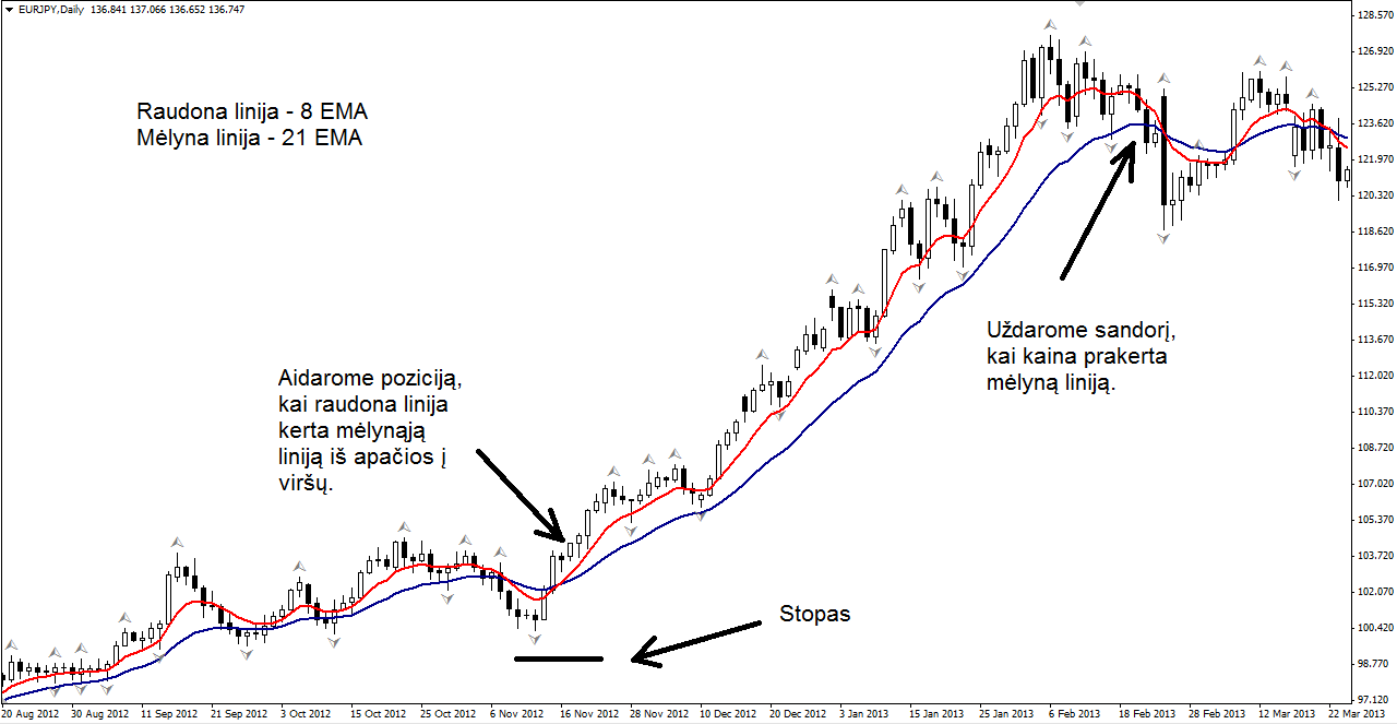 Forex strategija trgovanja