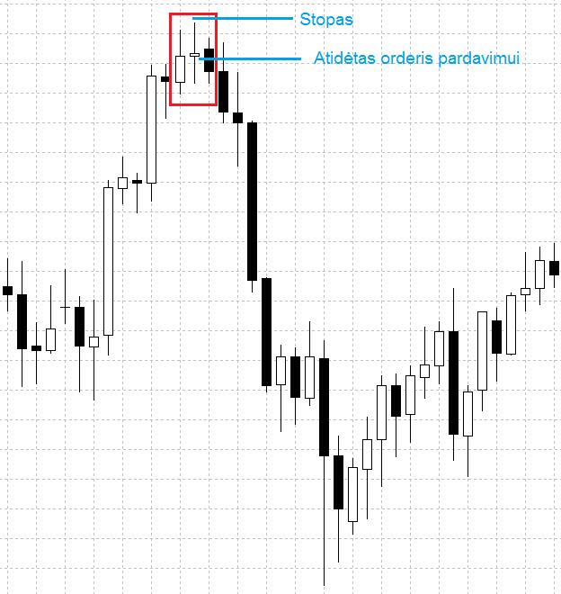 price action doji modelis kai trendas apsisuka