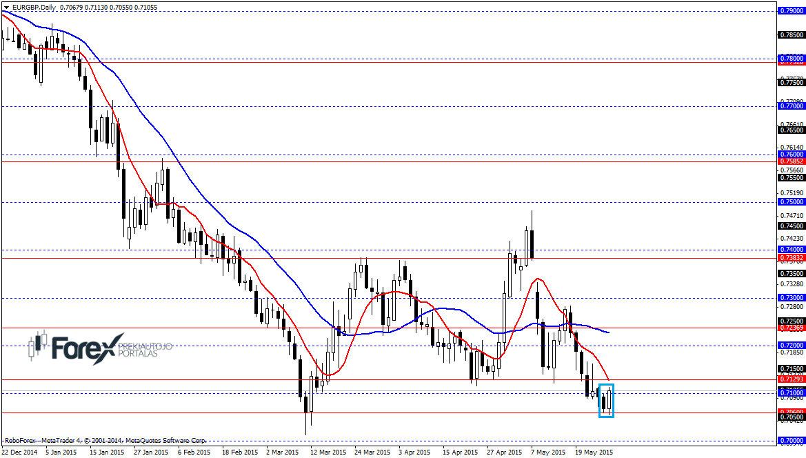 Valiutų rinkos analizė: tikslios prognozės - Prekyba