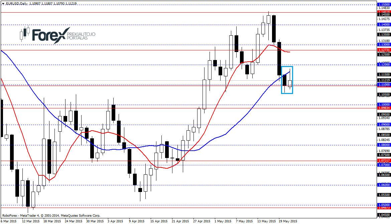 Rinkos analitika, apžvalgos, naujienos