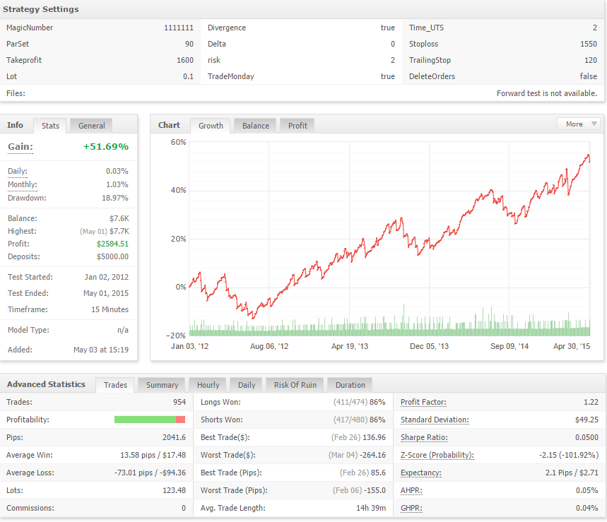 Smart forex grid hedge scalper