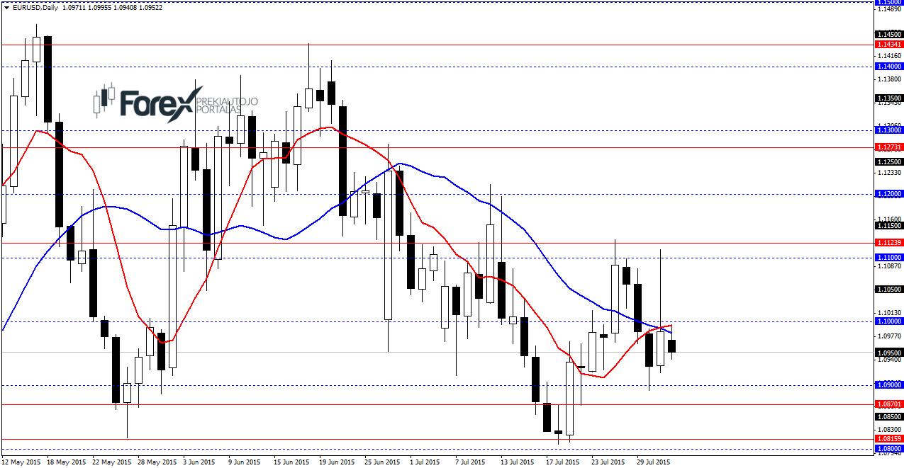 forex rinkos prognozės