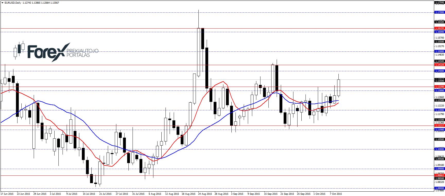 forex eurų dolerio techninė analizė