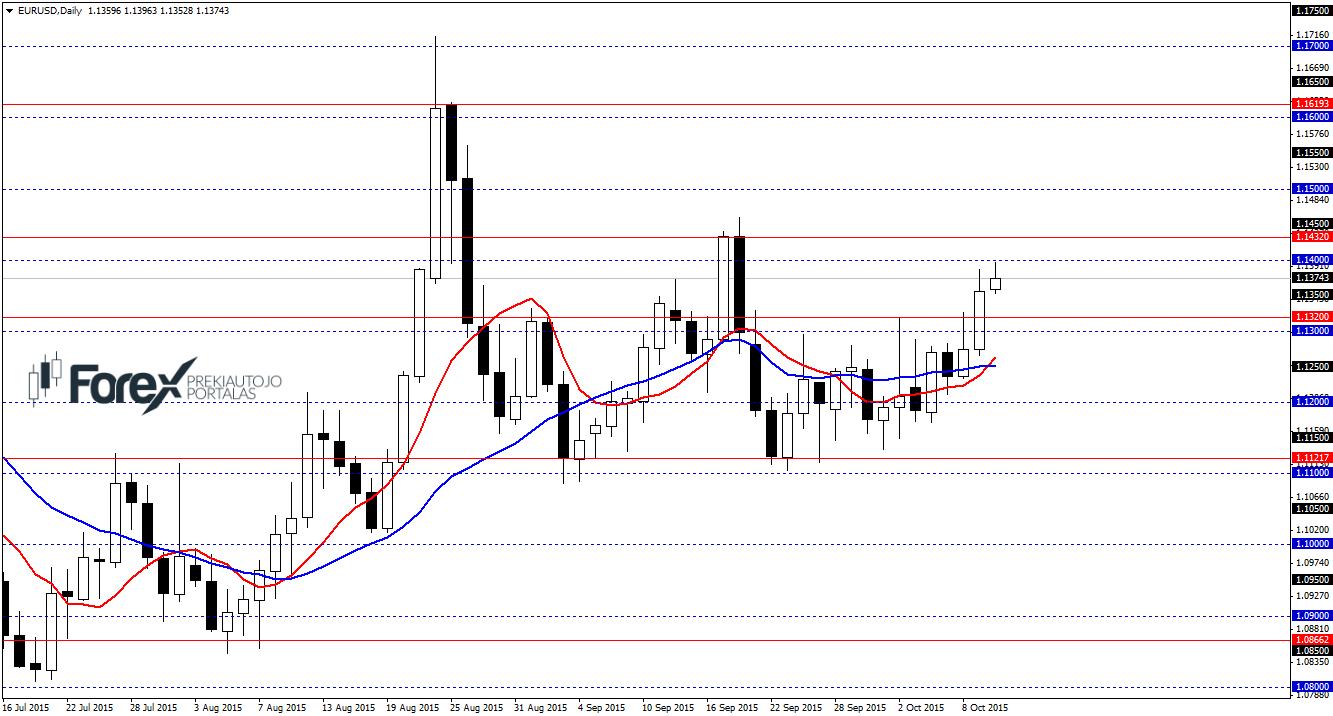 forex rinkos techninė analizė