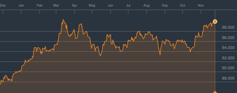 dolerio indeksas virsijo 100 punktu
