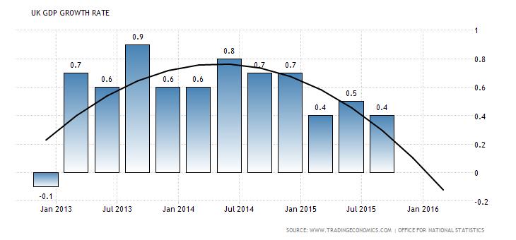 anglijos bvp augimo tempai