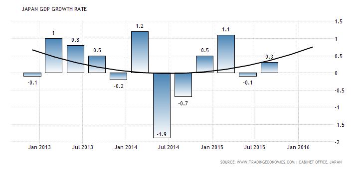 japonijos bvp augimo tempai