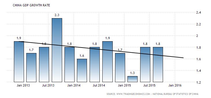 kinijos bvp augimo tempai