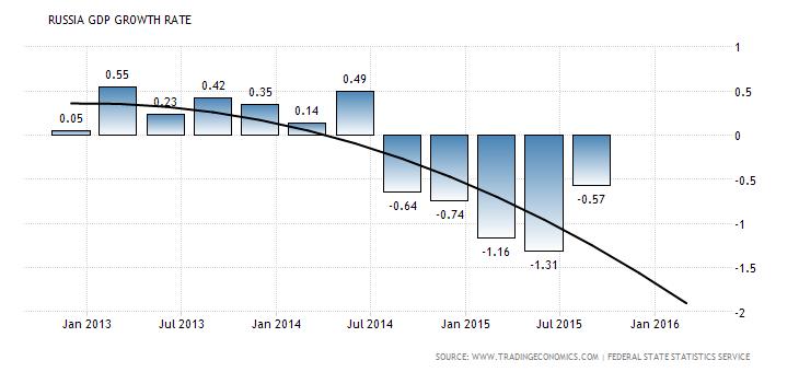 rusijos bvp augimo tempai