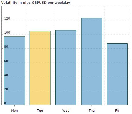 volatilumas forex prekyboje gbpusd savaitės