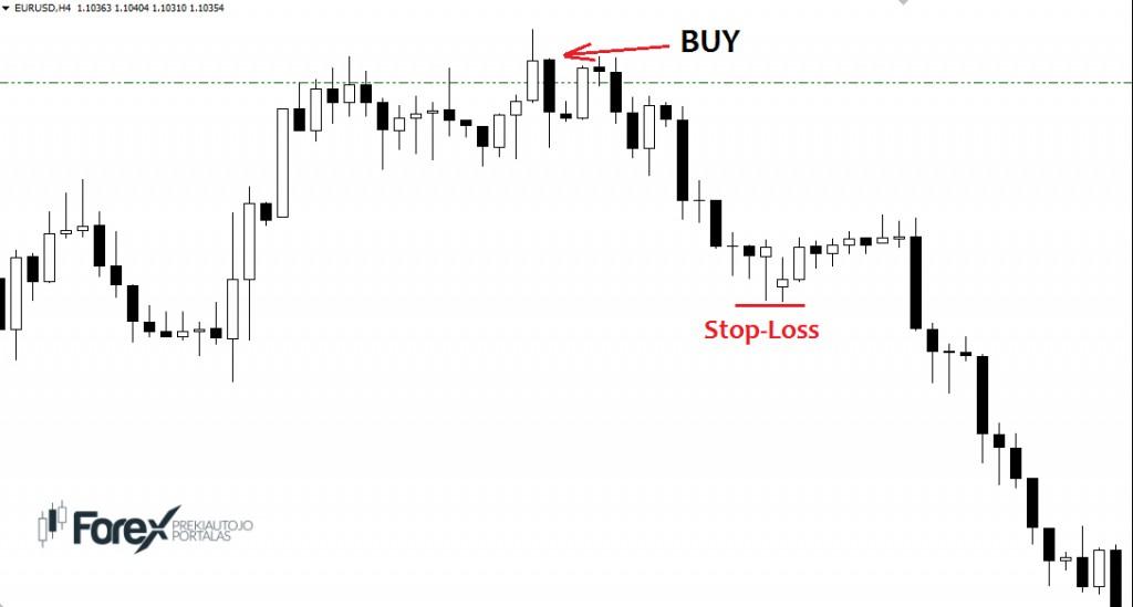 Forex buy stop ne demek