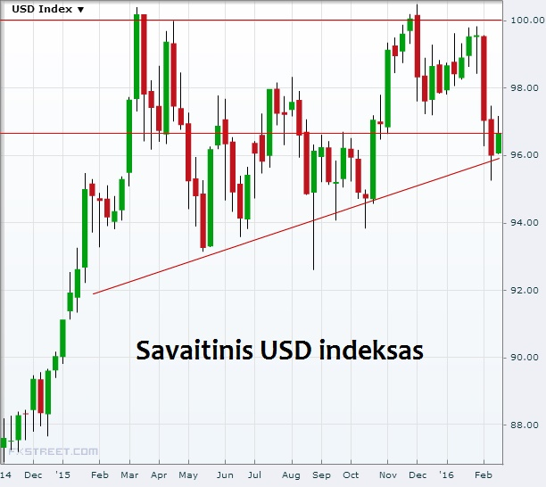 usd index savaitinis