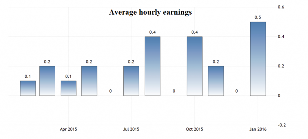 vidutinis valandinis darbo uzmokestis jav