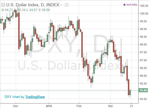 dxy 20160320