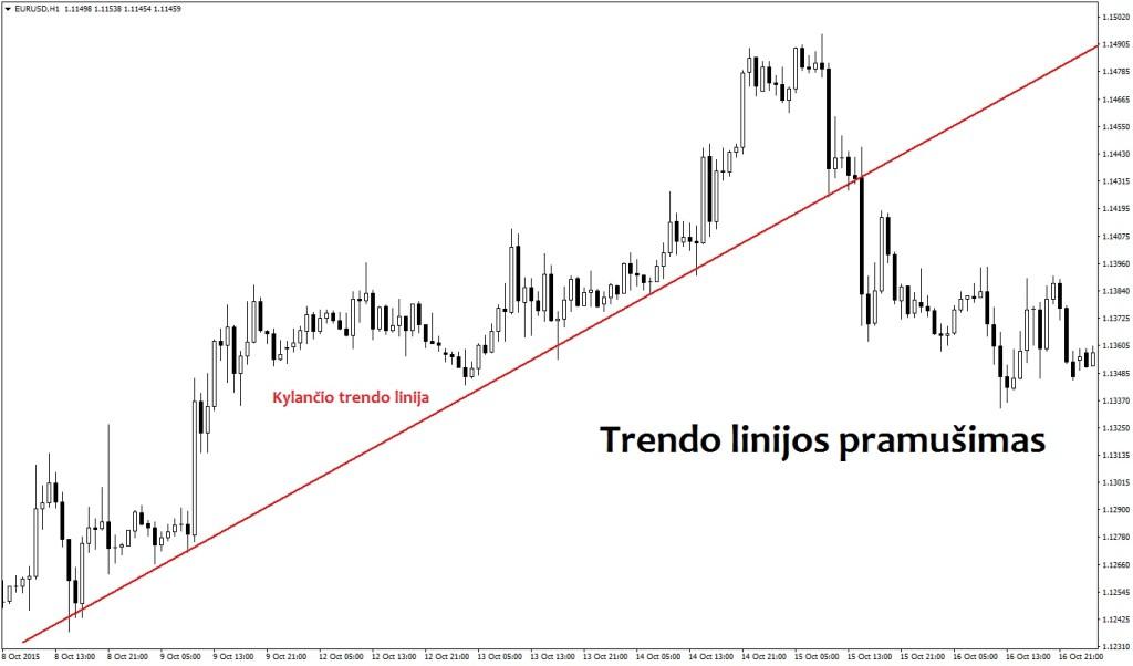 trendo linijos pramušimas