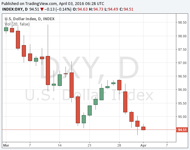 dxy 20160403