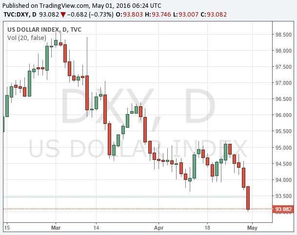 dxy 20160501