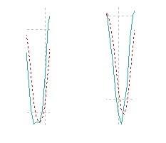 Pagrindinės ir signalinės linijos persikirtimas