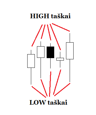 strategija imperija high low taskai