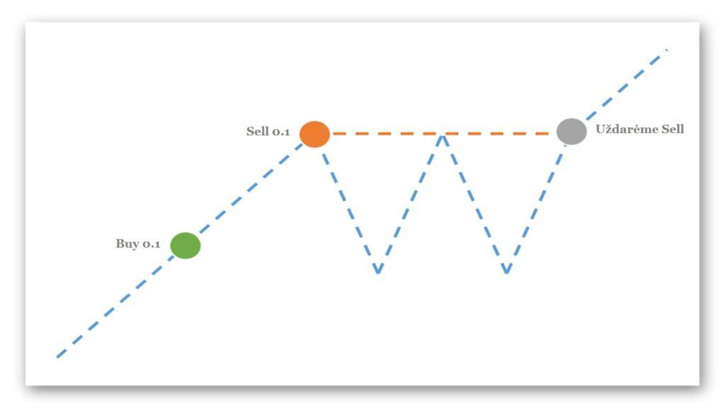 Sveiki, mielieji skaitytojai, Forex treideriai! Statistiškai, mūsų portale skaitytojus labiausiai domina naujausios Forex strategijos, indikatoriai, robotai ekspertai ir pan.