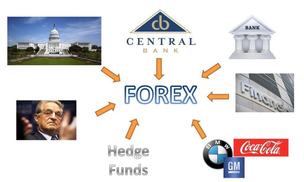 Rinkos dalyviai