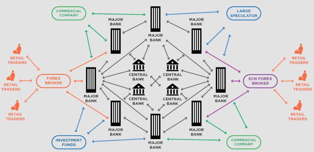 Rinkos schema