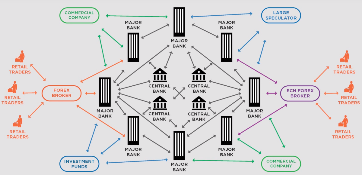 Kas judina valiutų rinką šiuo metu? - Forex Faktorius