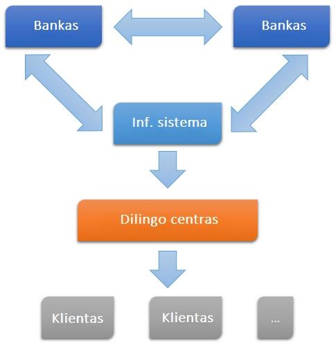 banku brokerių ir klientų sąveika