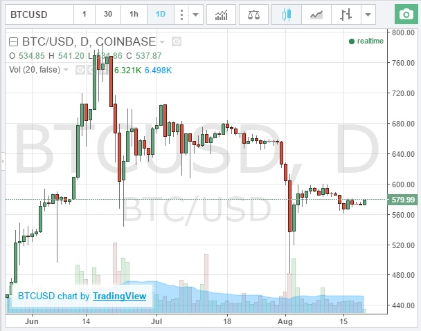 bitkoino grafikas