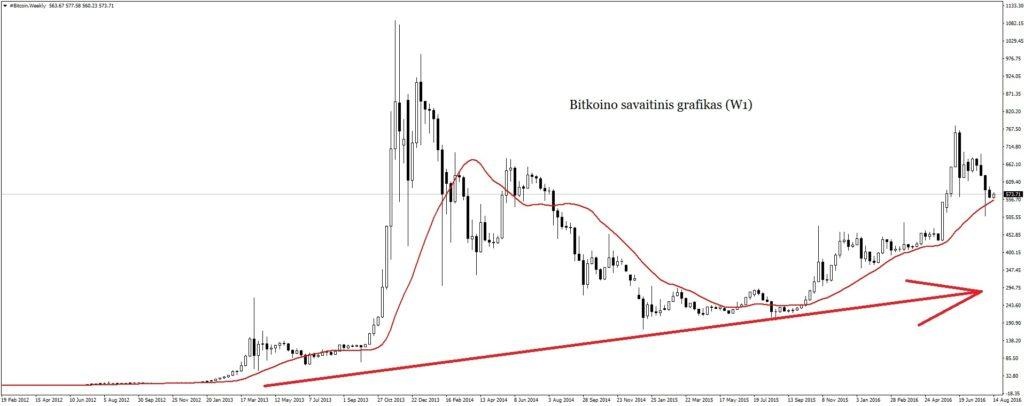 bitkoino savaitinis grafikas