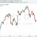 dxy 20160821
