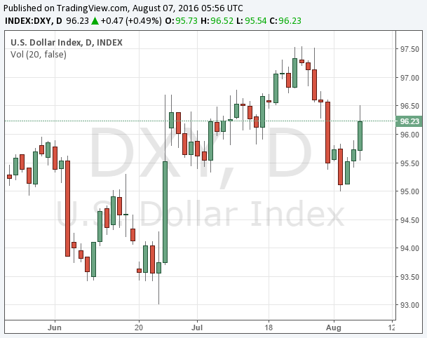 dxy20160807