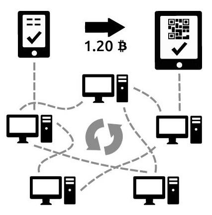 kaip veikia bitkoinai