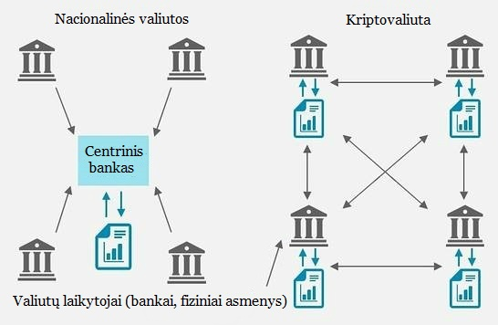 kas kontroliuoja bitkoinus
