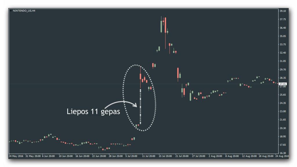 rinkos-reakcija-gepas