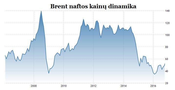 brent-naftos-kainu-dinamika