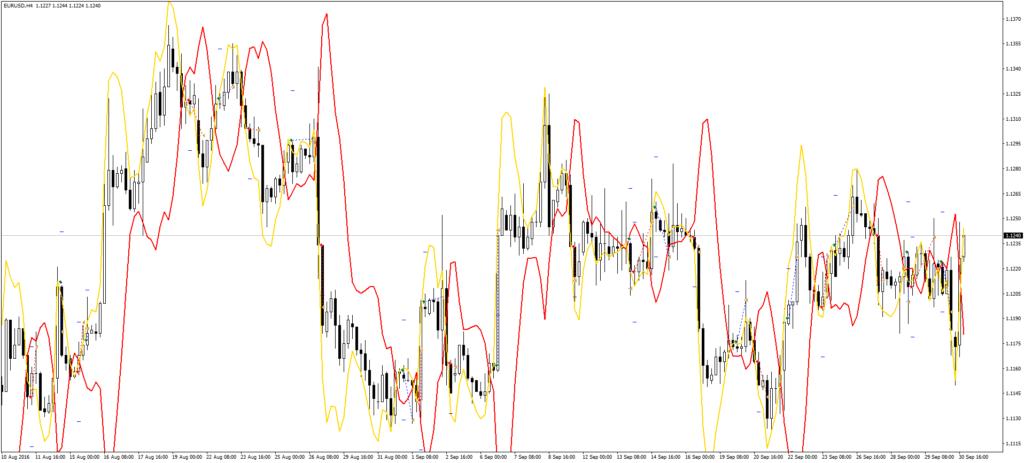 contrast-indicatoriaus-testavimas