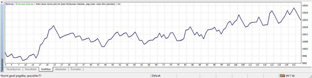 indikatorius-contrast-testavimas