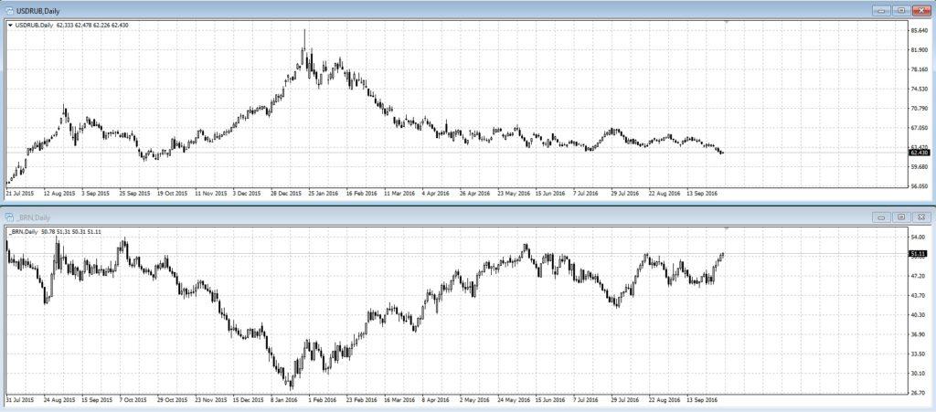 naftos-ir-rublio-koreliacija
